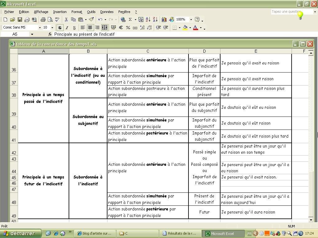 Tableau 2 de concordance des temps en langue française